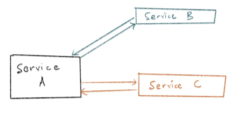 Micro-services Interaction
